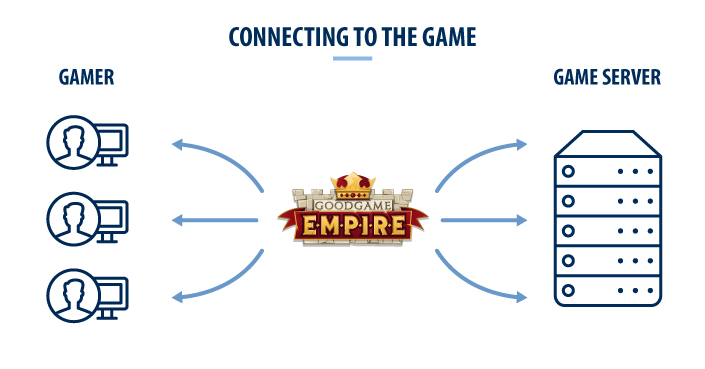 Connecting to the game